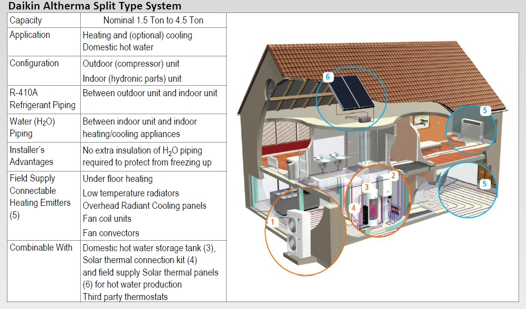 Air source heat pump, for hydronic heat and cooling, and hot water