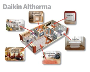Altherma house distribution options
